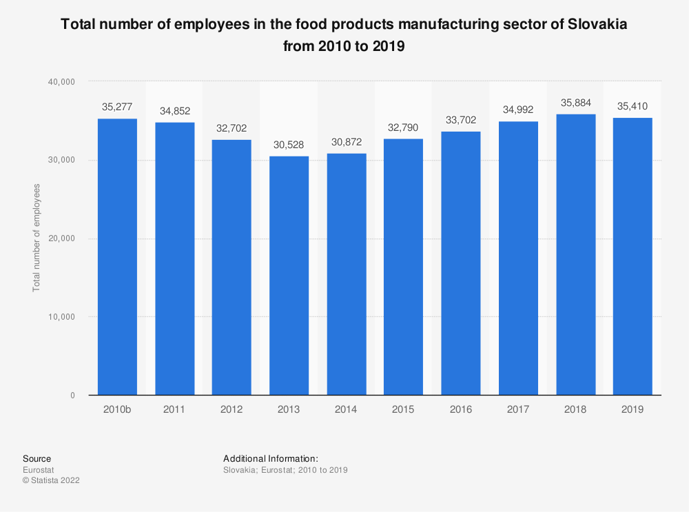 Statistic: Total number of employees in the food products manufacturing sector of Slovakia from 2008 to 2015 | Statista
