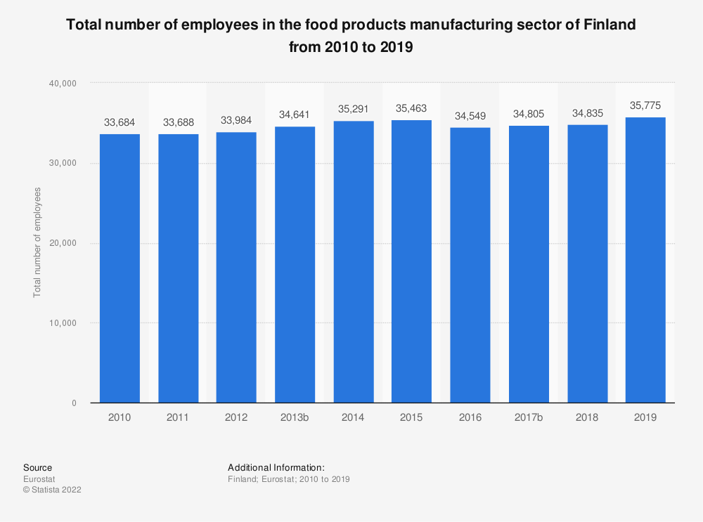 Statistic: Total number of employees in the food products manufacturing sector of Finland from 2008 to 2015 | Statista