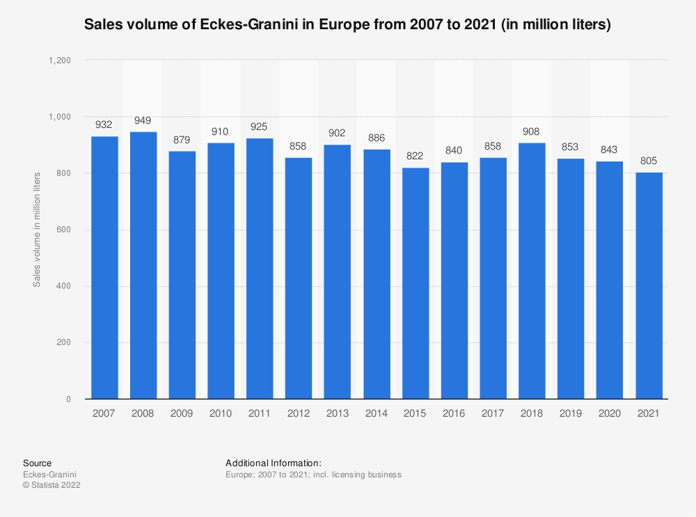 Statistic: Sales volume of Eckes-Granini in Europe from 2007 to 2018 (in million liters) | Statista