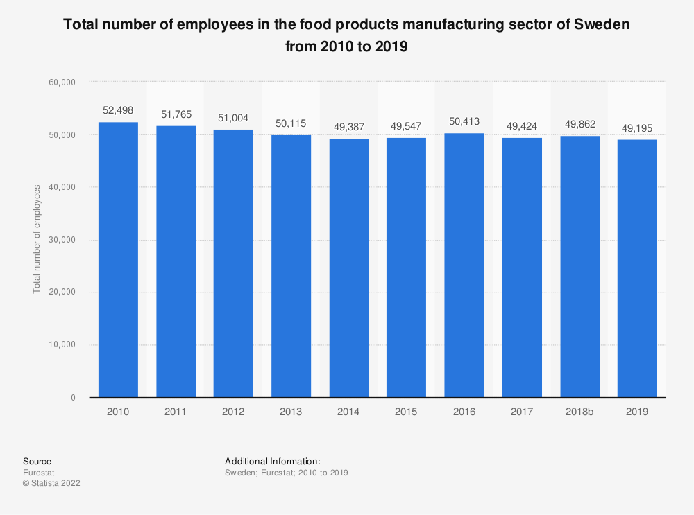 Statistic: Total number of employees in the food products manufacturing sector of Sweden from 2008 to 2015 | Statista