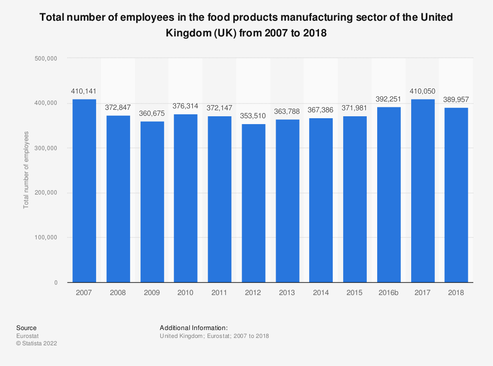 Statistic: Total number of employees in the food products manufacturing sector of the United Kingdom (UK) from 2008 to 2015 | Statista