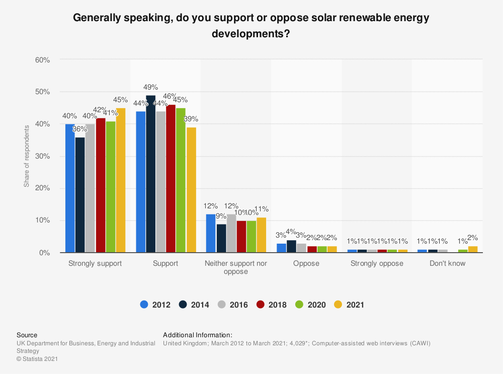 Statistic: Generally speaking, do you support or oppose solar renewable energy developments? | Statista