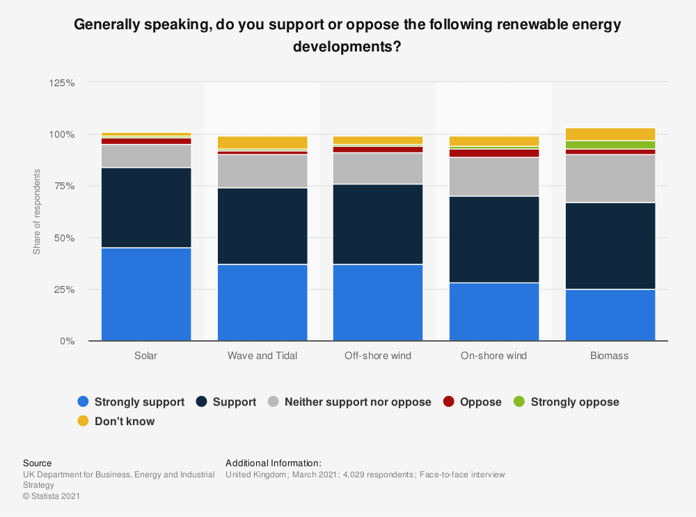 Statistic: Generally speaking, do you support or oppose the following renewable energy developments?* | Statista