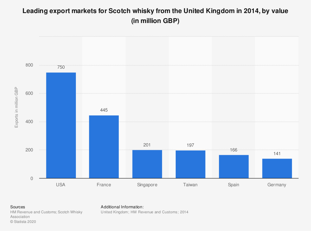Statistic: Leading export markets for Scotch whisky from the United Kingdom in 2014, by value (in million GBP) | Statista