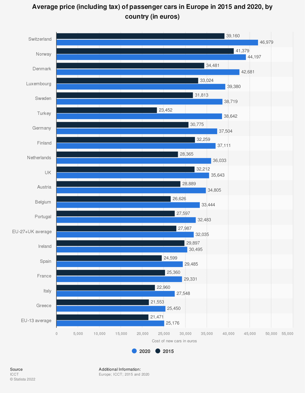 Statistic: Average price (including tax) of passenger cars in the EU from 2013 to 2015, by country* (in euros) | Statista