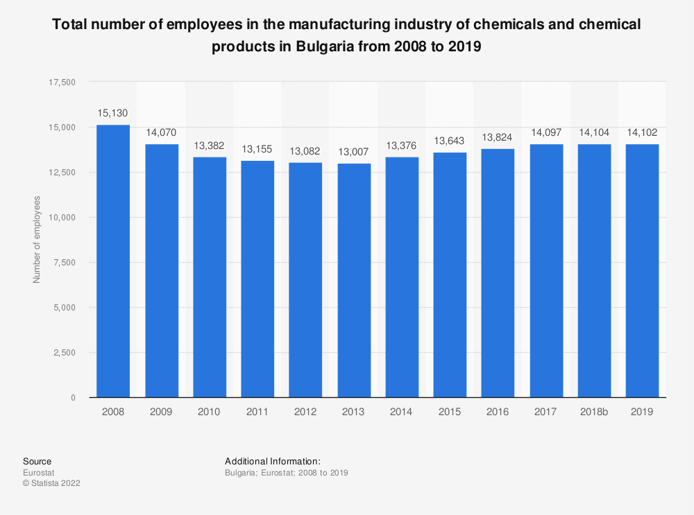 Statistic: Total number of employees in the manufacturing industry of chemicals and chemical products in Bulgaria from 2008 to 2018 | Statista