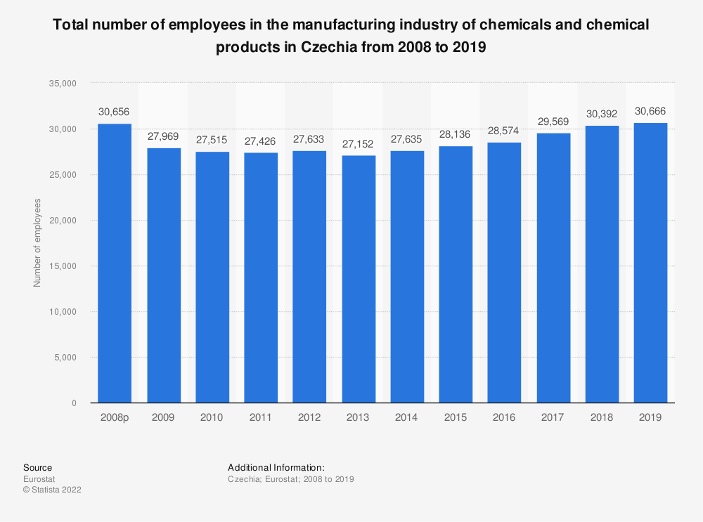 Statistic: Total number of employees in the manufacturing industry of chemicals and chemical products in the Czech Republic from 2008 to 2014 | Statista