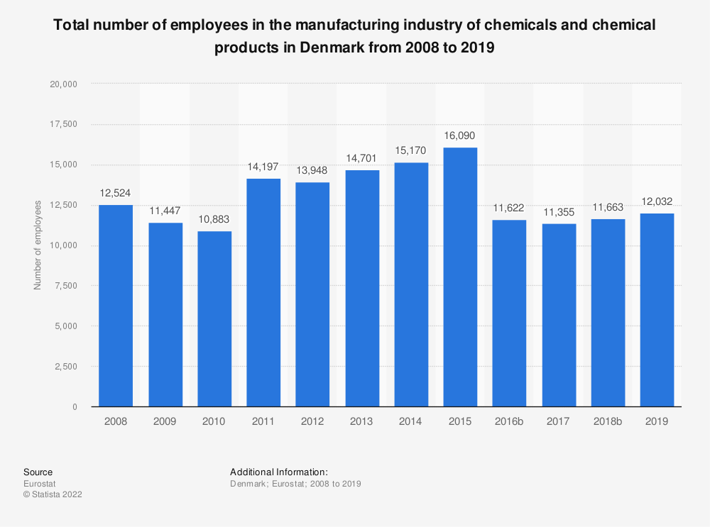 Statistic: Total number of employees in the manufacturing industry of chemicals and chemical products in Denmark from 2008 to 2014   Statista