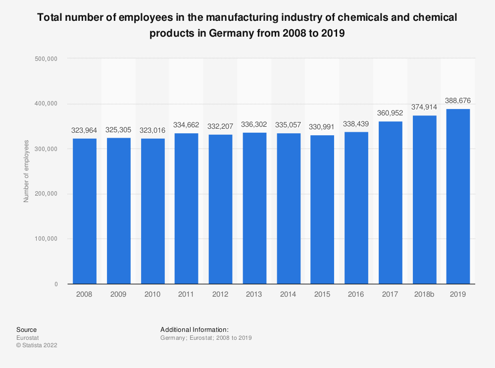 Statistic: Total number of employees in the manufacturing industry of chemicals and chemical products in Germany from 2008 to 2015 | Statista