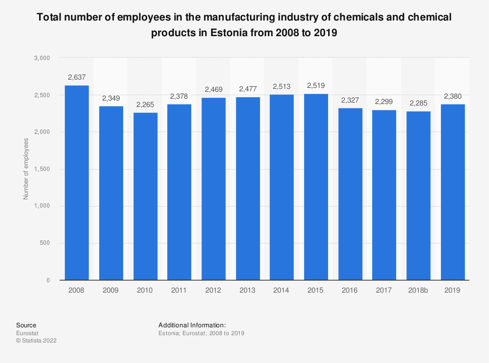Statistic: Total number of employees in the manufacturing industry of chemicals and chemical products in Estonia from 2008 to 2015 | Statista