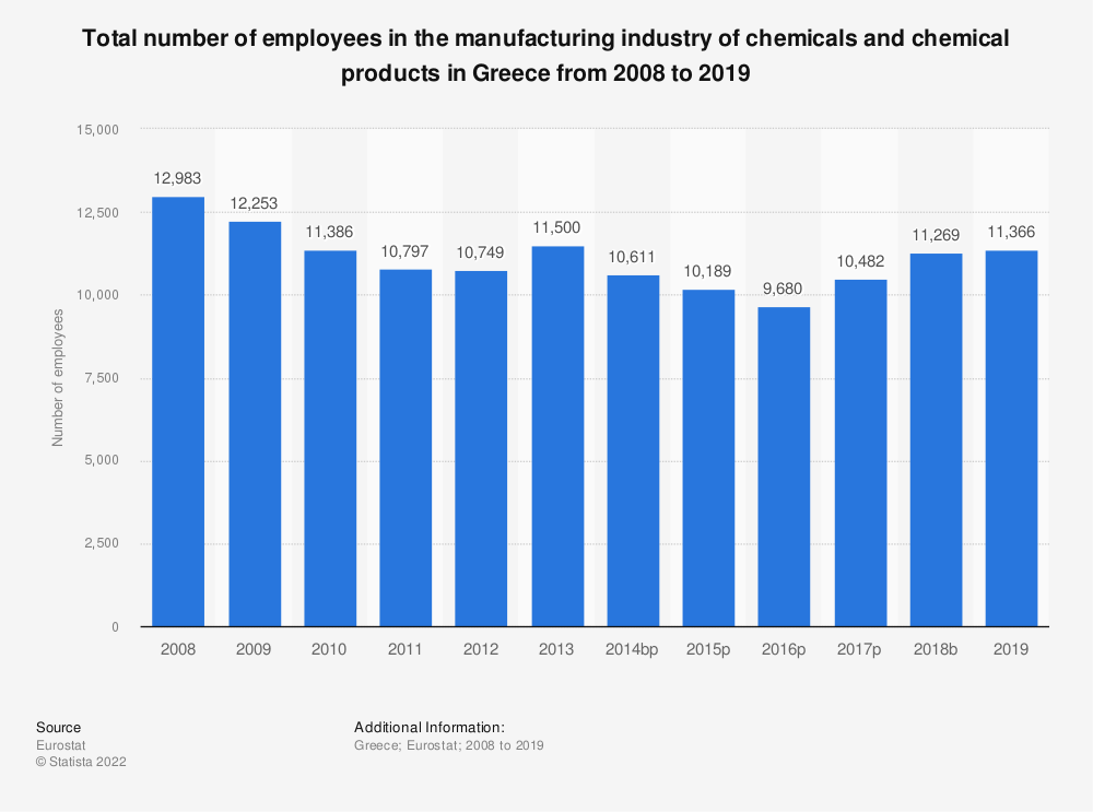 Statistic: Total number of employees in the manufacturing industry of chemicals and chemical products in Greece from 2008 to 2014 | Statista