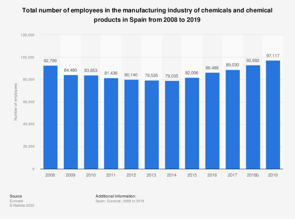 Statistic: Total number of employees in the manufacturing industry of chemicals and chemical products in Spain from 2008 to 2014 | Statista