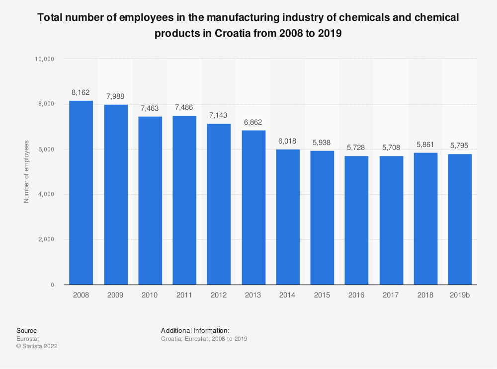 Statistic: Total number of employees in the manufacturing industry of chemicals and chemical products in Croatia from 2008 to 2015 | Statista