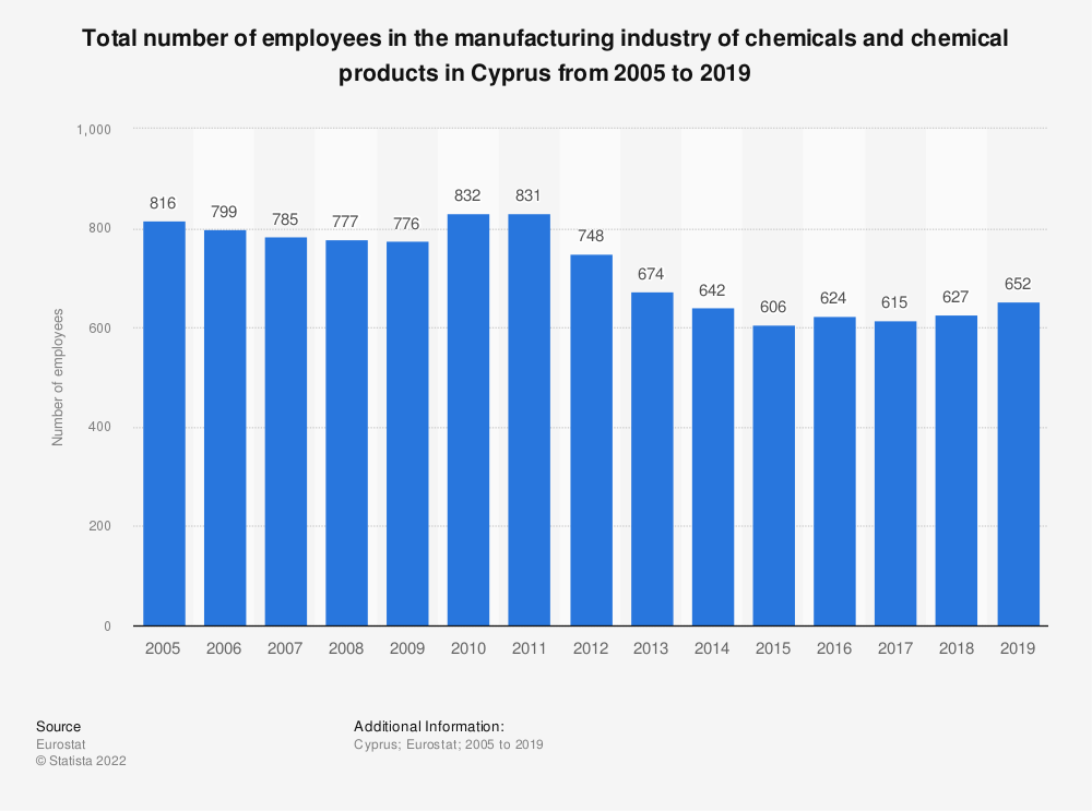 Statistic: Total number of employees in the manufacturing industry of chemicals and chemical products in Cyprus from 2005 to 2014 | Statista