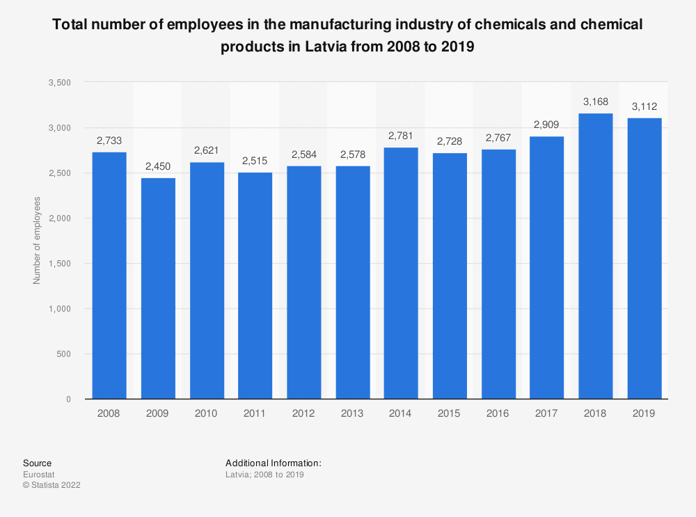 Statistic: Total number of employees in the manufacturing industry of chemicals and chemical products in Latvia from 2008 to 2014 | Statista