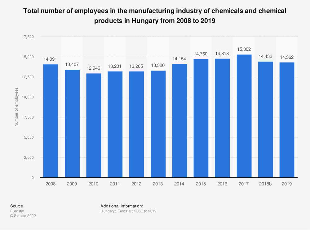Statistic: Total number of employees in the manufacturing industry of chemicals and chemical products in Hungary from 2008 to 2015 | Statista