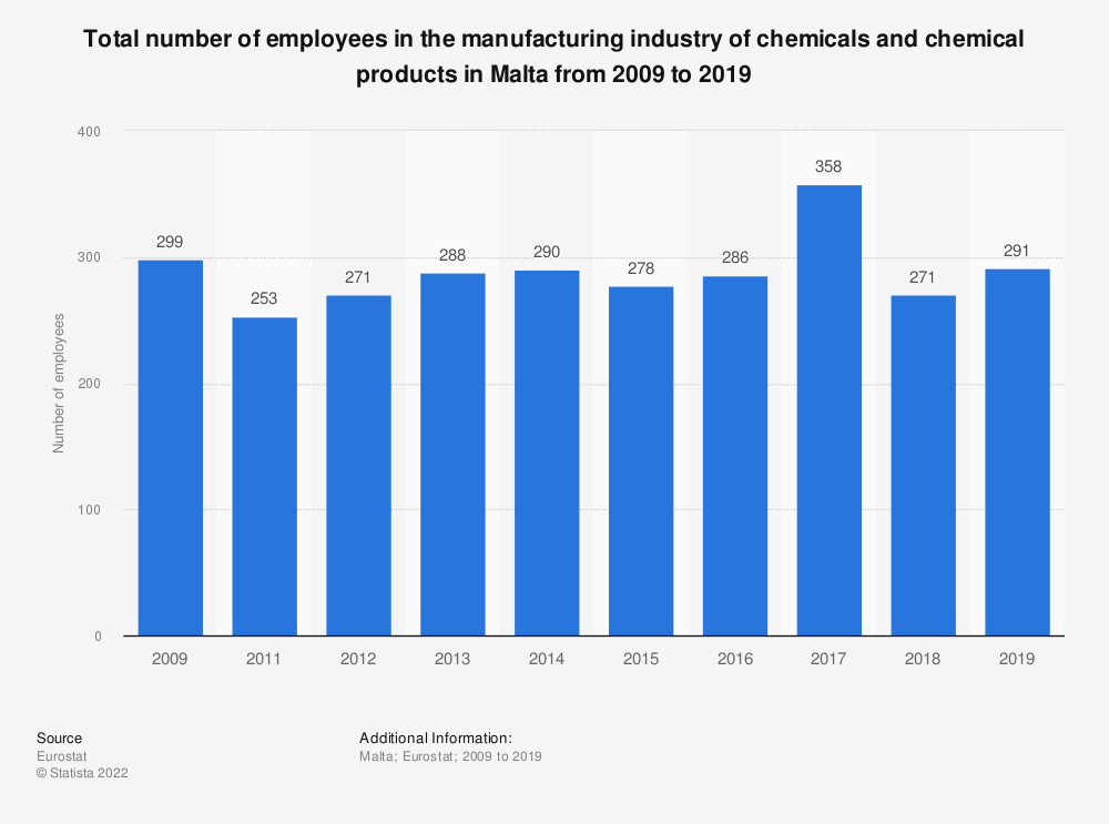 Statistic: Total number of employees in the manufacturing industry of chemicals and chemical products in Malta from 2008 to 2014 | Statista