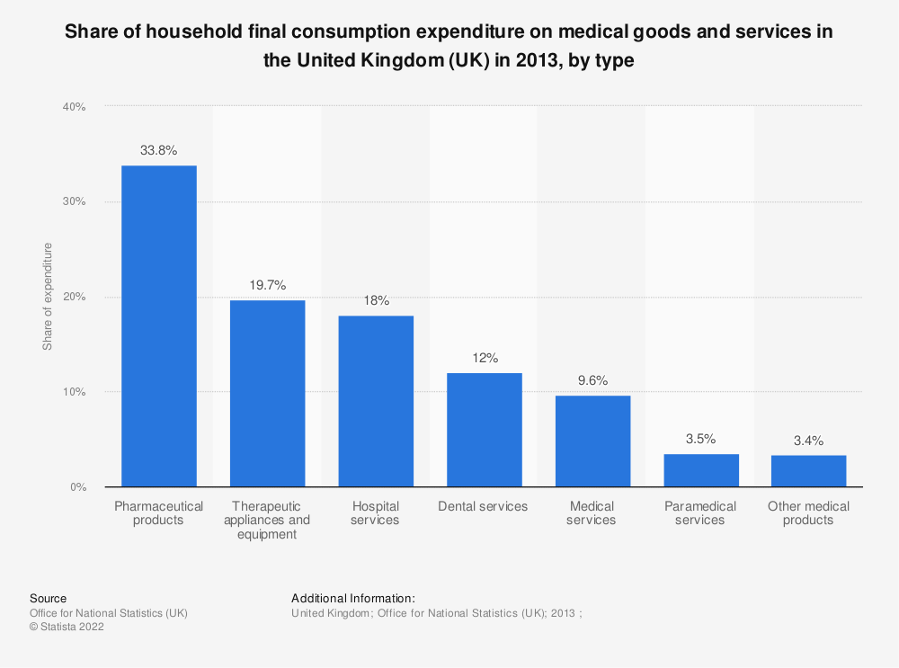 Statistic: Share of household final consumption expenditure on medical goods and services in the United Kingdom (UK) in 2013, by type | Statista