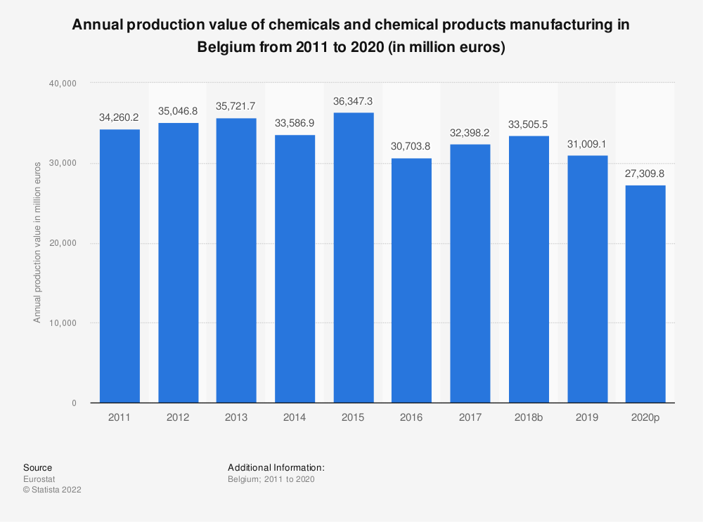 Statistic: Annual production value of chemicals and chemical products manufacturing in Belgium from 2008 to 2016 (in million euros) | Statista