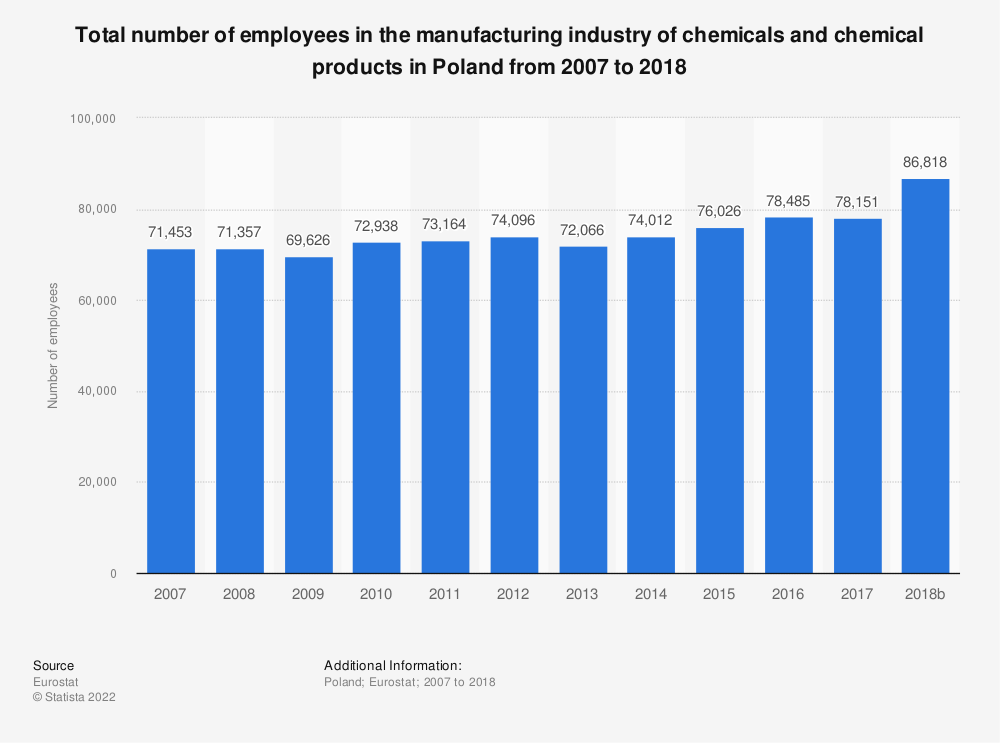 Statistic: Total number of employees in the manufacturing industry of chemicals and chemical products in Poland from 2008 to 2014 | Statista