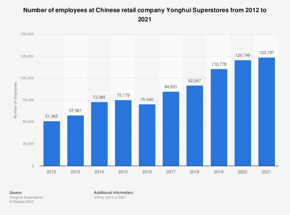 Statistic: Number of employees at Chinese retail company Yonghui Superstores from 2012 to 2020 | Statista