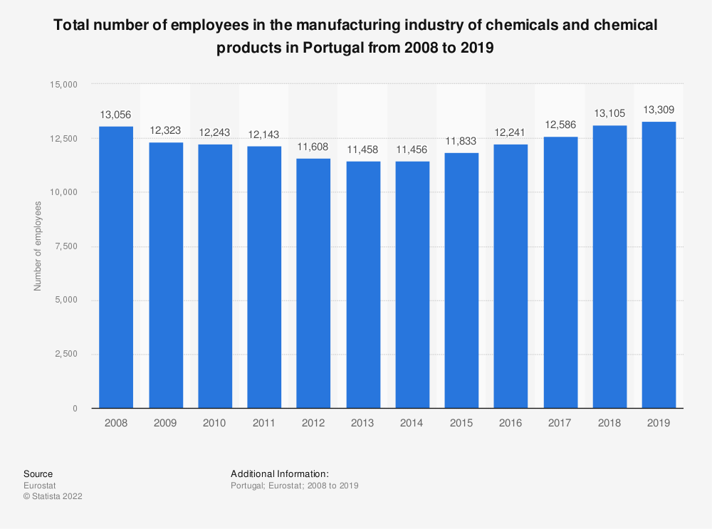 Statistic: Total number of employees in the manufacturing industry of chemicals and chemical products in Portugal from 2008 to 2018 | Statista