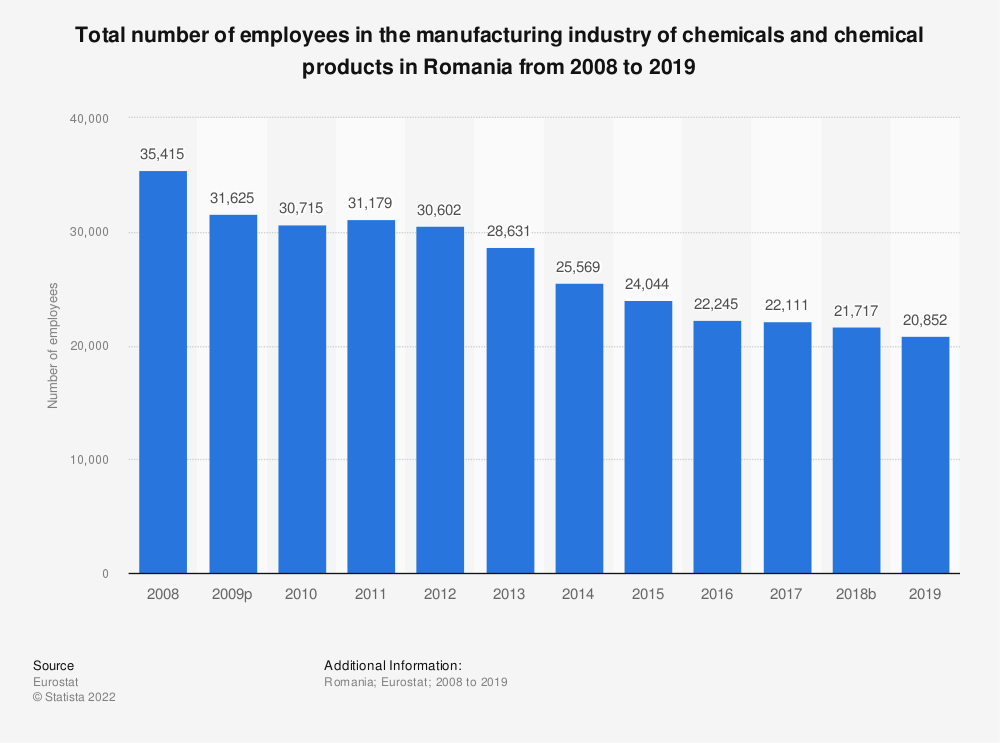 Statistic: Total number of employees in the manufacturing industry of chemicals and chemical products in Romania from 2008 to 2014 | Statista
