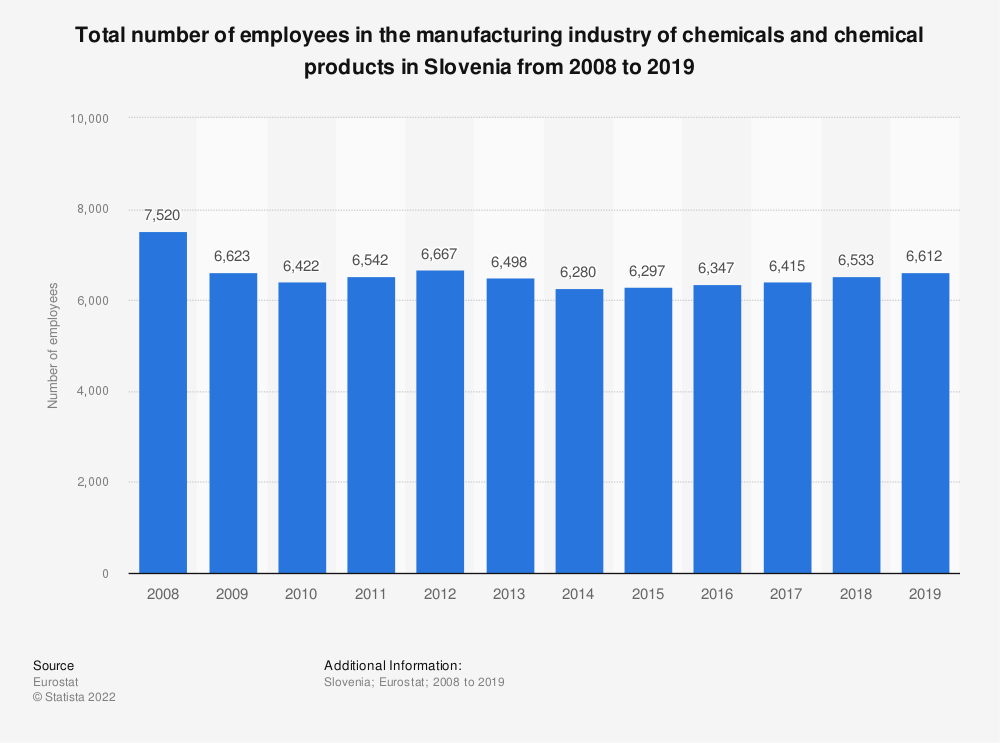 Statistic: Total number of employees in the manufacturing industry of chemicals and chemical products in Slovenia from 2008 to 2014 | Statista