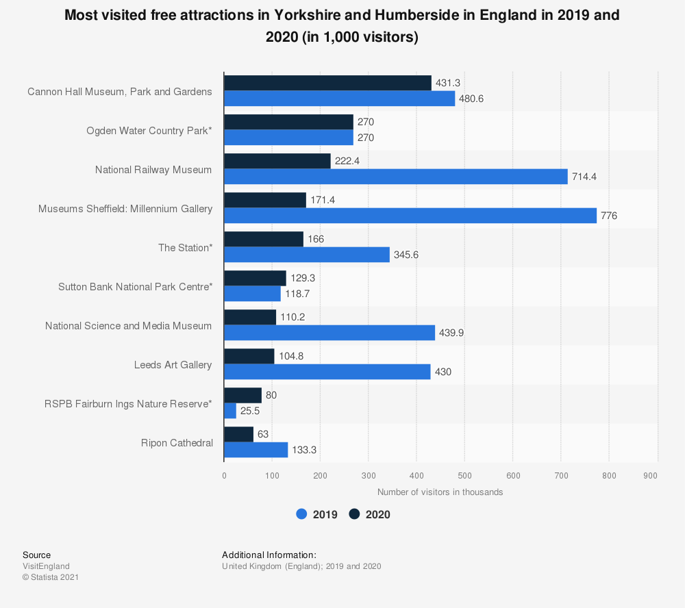 Statistic: Most visited free attractions in Yorkshire and Humberside, England in 2017 | Statista