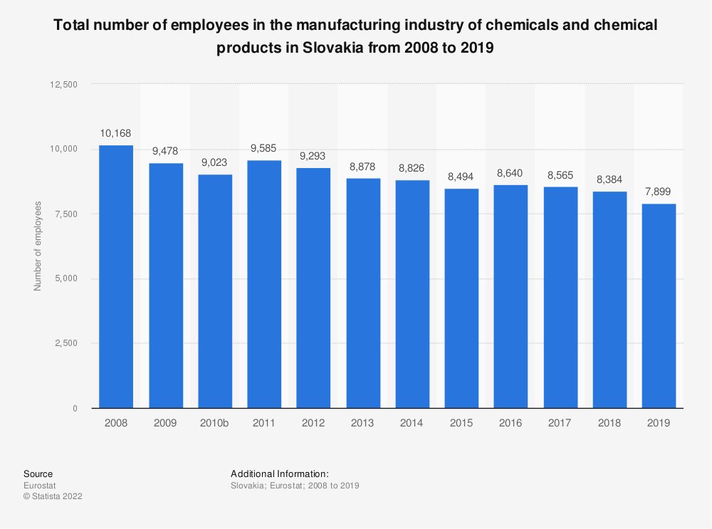 Statistic: Total number of employees in the manufacturing industry of chemicals and chemical products in Slovakia from 2008 to 2014 | Statista