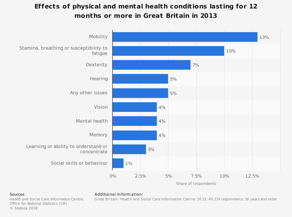 Statistic: Effects of physical and mental health conditions lasting for 12 months or more in Great Britain in 2013 | Statista