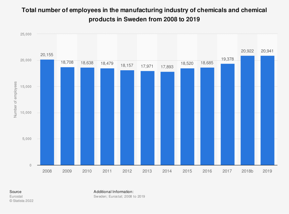 Statistic: Total number of employees in the manufacturing industry of chemicals and chemical products in Sweden from 2008 to 2014 | Statista