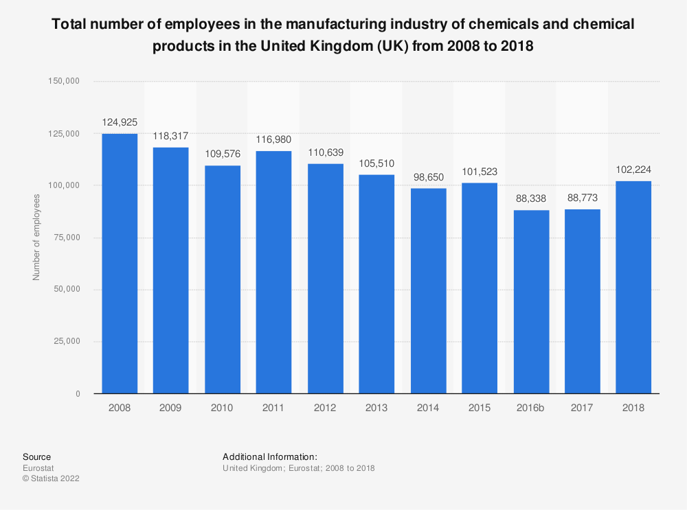 Statistic: Total number of employees in the manufacturing industry of chemicals and chemical products in the United Kingdom (UK) from 2008 to 2018 | Statista