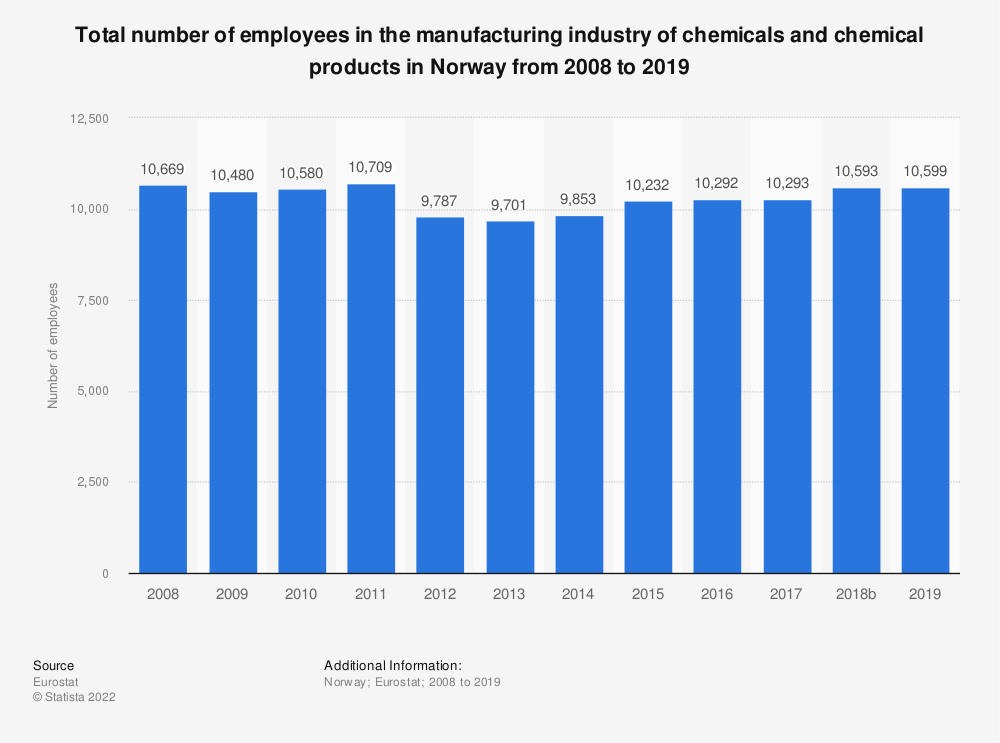 Statistic: Total number of employees in the manufacturing industry of chemicals and chemical products in Norway from 2008 to 2014 | Statista