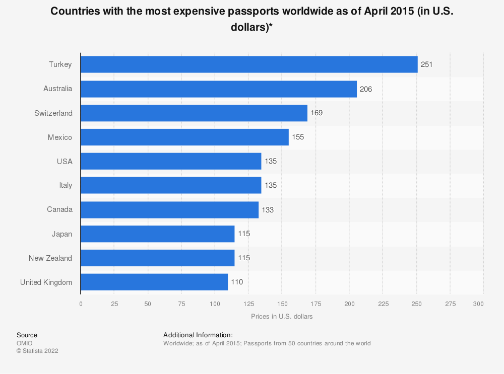 Statistic: Countries with the most expensive passports worldwide as of April 2015 (in U.S. dollars)*   Statista