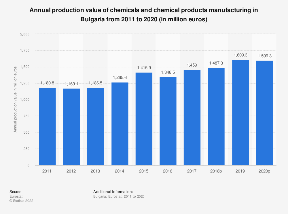 Statistic: Annual production value of chemicals and chemical products manufacturing in Bulgaria from 2008 to 2016 (in million euros) | Statista