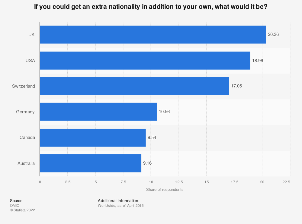 Statistic: If you could get an extra nationality in addition to your own, what would it be? | Statista