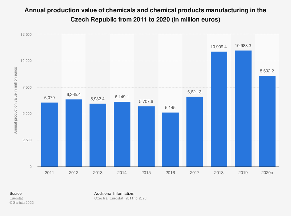 Statistic: Annual production value of chemicals and chemical products manufacturing in the Czech Republic from 2008 to 2016 (in million euros) | Statista