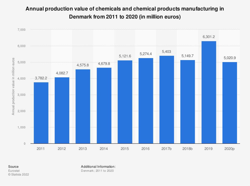 Statistic: Annual production value of chemicals and chemical products manufacturing in Denmark from 2008 to 2015 (in million euros) | Statista