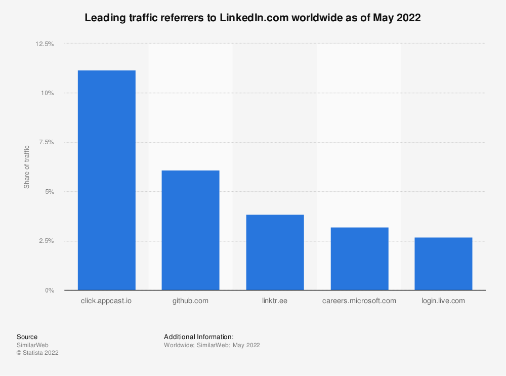Statistic: Mobile unique visiting members to LinkedIn from 1st quarter 2013 to 2nd quarter 2016 (in millions) | Statista