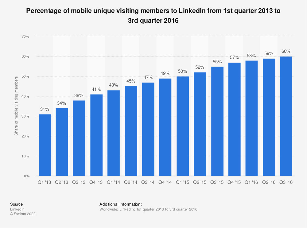Statistic: Percentage of mobile unique visiting members to LinkedIn from 1st quarter 2013 to 3rd quarter 2016 | Statista