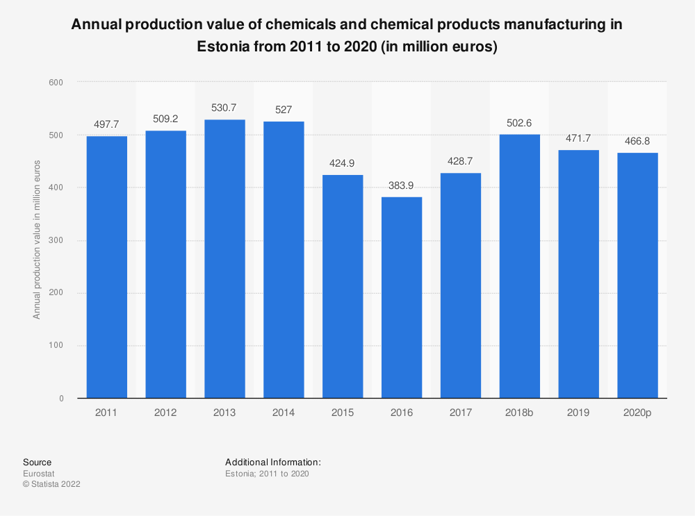 Statistic: Annual production value of chemicals and chemical products manufacturing in Estonia from 2008 to 2016 (in million euros) | Statista