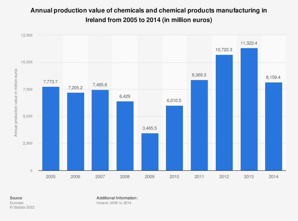 Statistic: Annual production value of chemicals and chemical products manufacturing in Ireland from 2008 to 2014 (in million euros) | Statista