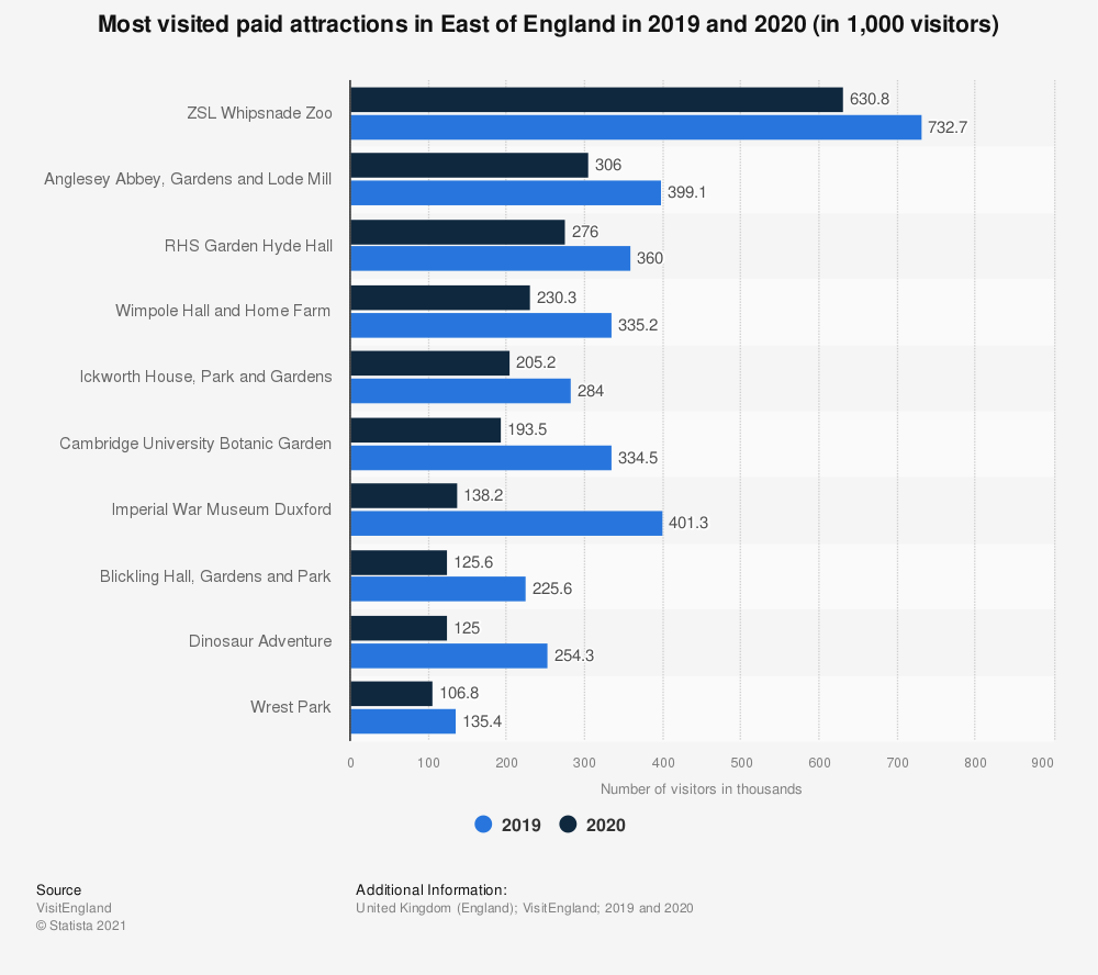 Statistic: Most visited paid attractions in East of England in 2017 | Statista