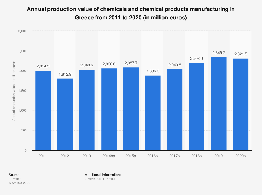 Statistic: Annual production value of chemicals and chemical products manufacturing in Greece from 2008 to 2015 (in million euros) | Statista