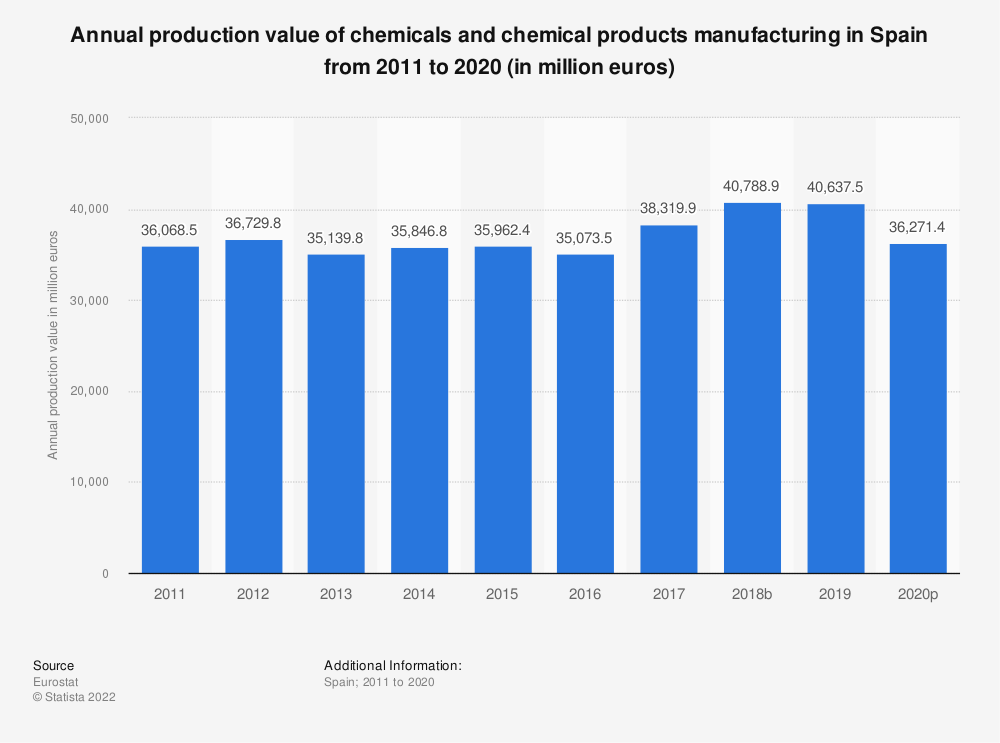 Statistic: Annual production value of chemicals and chemical products manufacturing in Spain from 2008 to 2016 (in million euros) | Statista