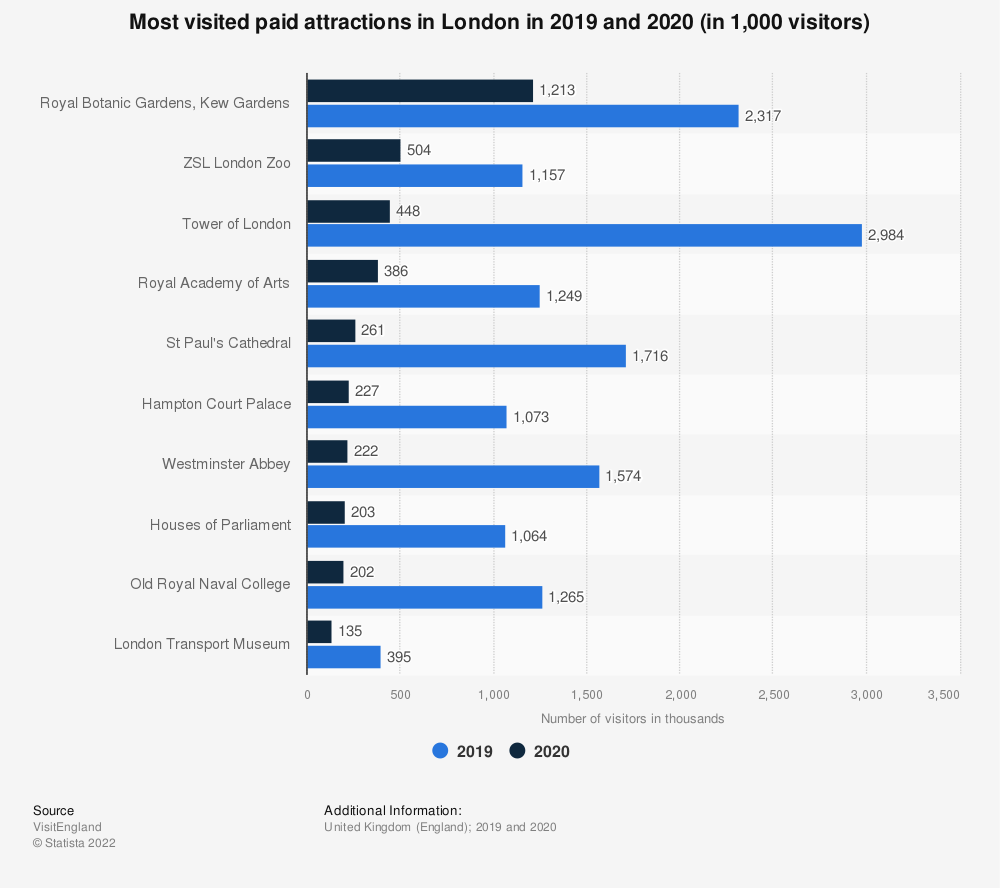 Statistic: Most visited paid attractions in London in 2018* (in 1,000 visits) | Statista