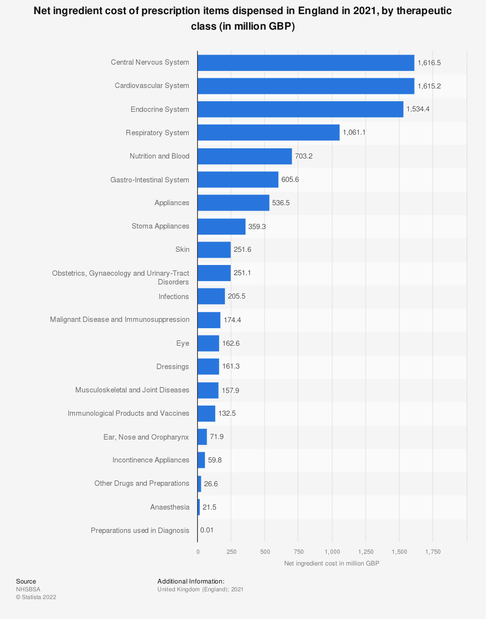 Statistic: Net ingredient cost of prescription items dispensed in England in 2018, by therapeutic class (in millions GBP) | Statista