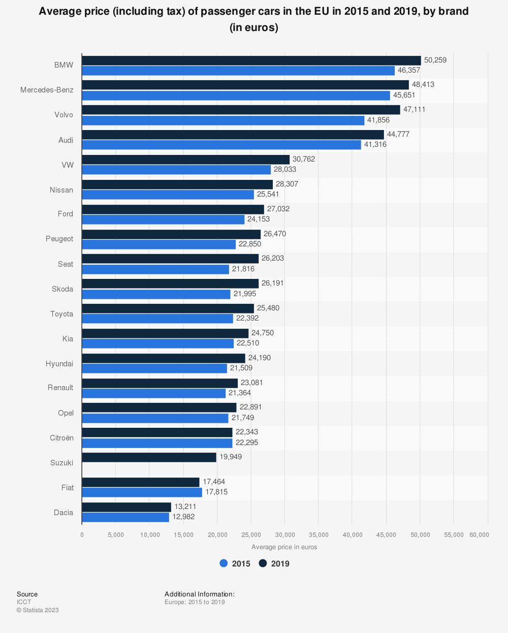 Eu Car Brand Prices 2016 Statistic