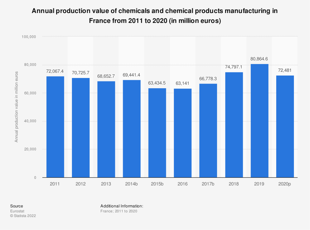 Statistic: Annual production value of chemicals and chemical products manufacturing in France from 2008 to 2016 (in million euros)   Statista